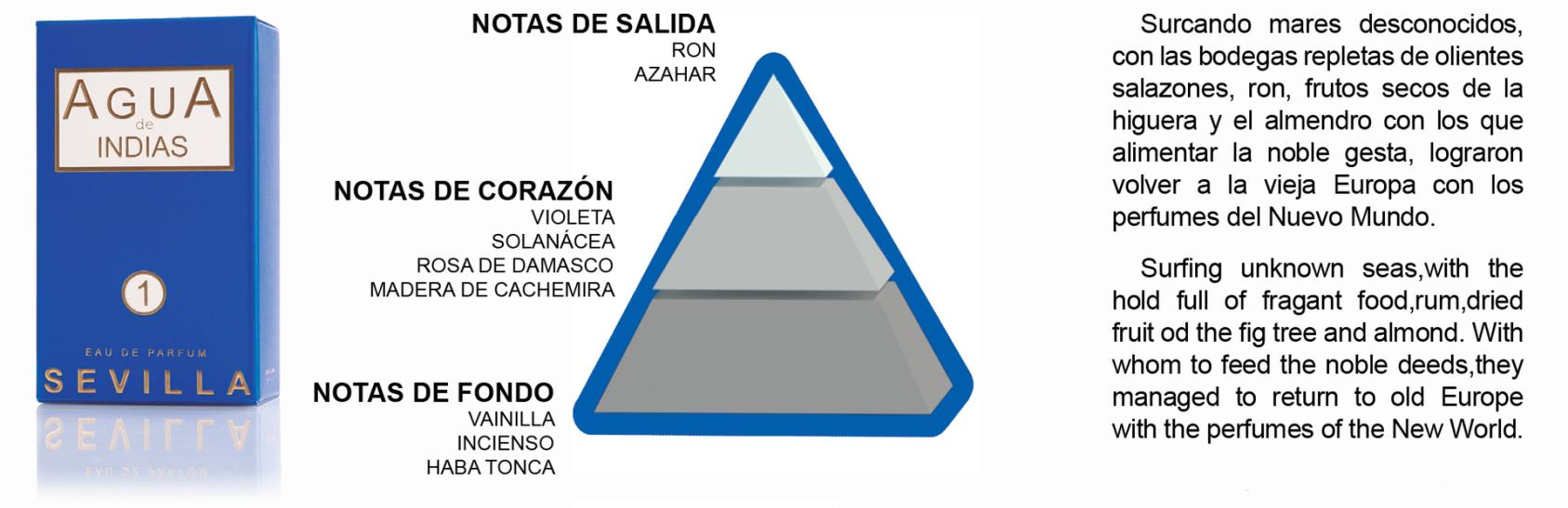 pirámide olfativa, Perfume Agua de Indias, Perfume de Sevilla, Perfume de Córdoba, Perfumes de autor.